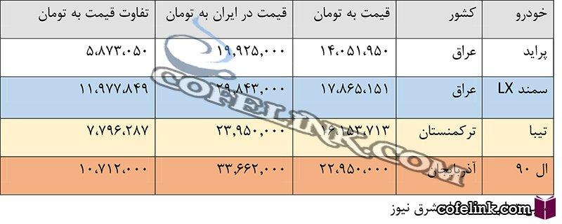 جدول تفاوت قیمت خودرو