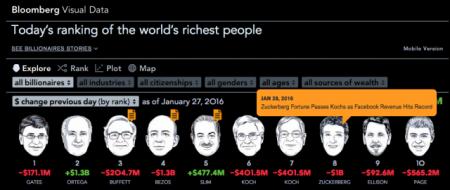 لیست ثروتمندترین مردان جهان